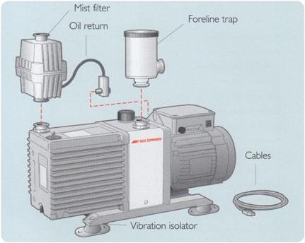 Edwards EM Rotary Vane Vacuum Pumps