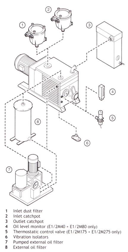 Edwards Large Vacuum Pump Accessories - Edwards Vacuum ...